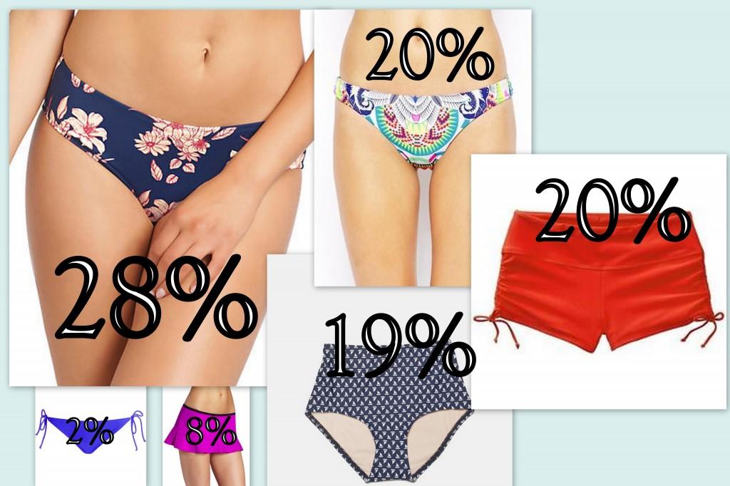 bikini bottom preferences infographic