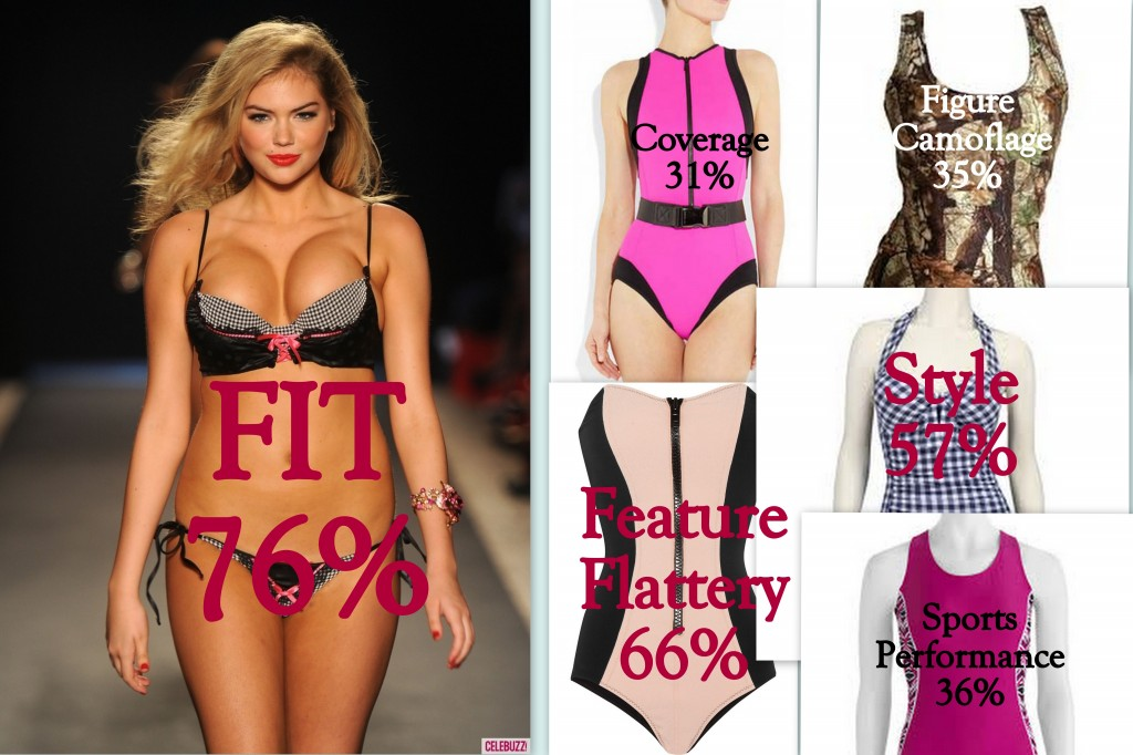 top three features in a full bust swimsuit